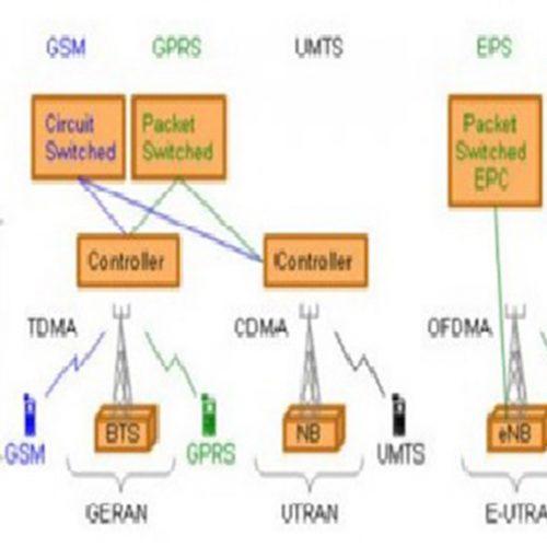 các kênh vật lý LTE