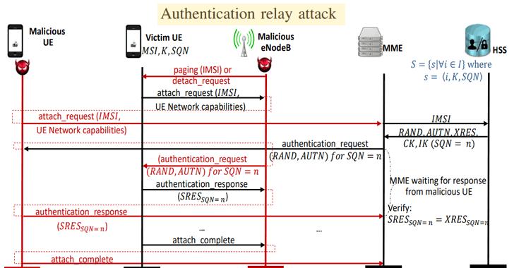 phương thức tấn công mạng 4g lte